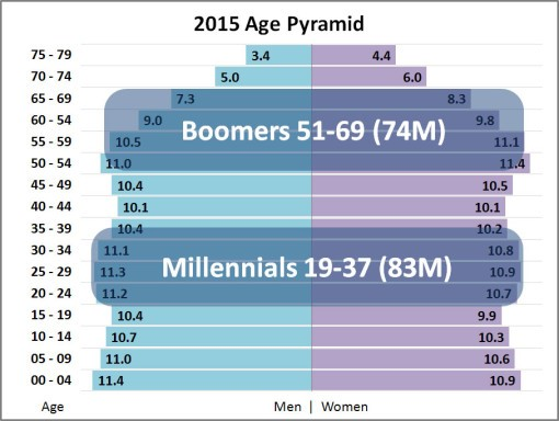 Chart 1: US Millennials Are Now the Largest Generation