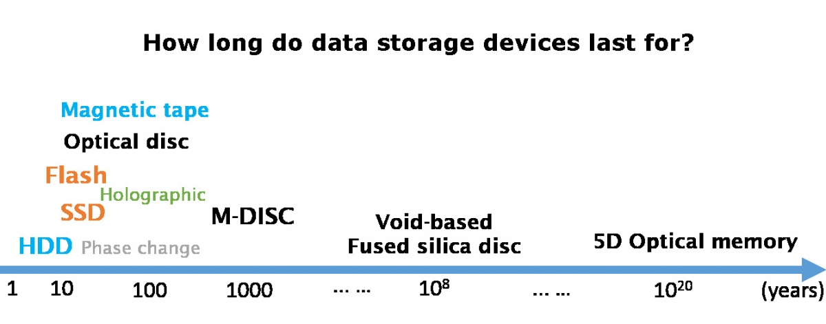 How long do data storage devices last?