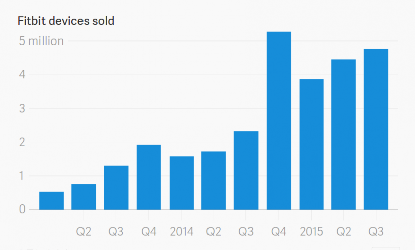 Chart 1: Sales of Fitbit