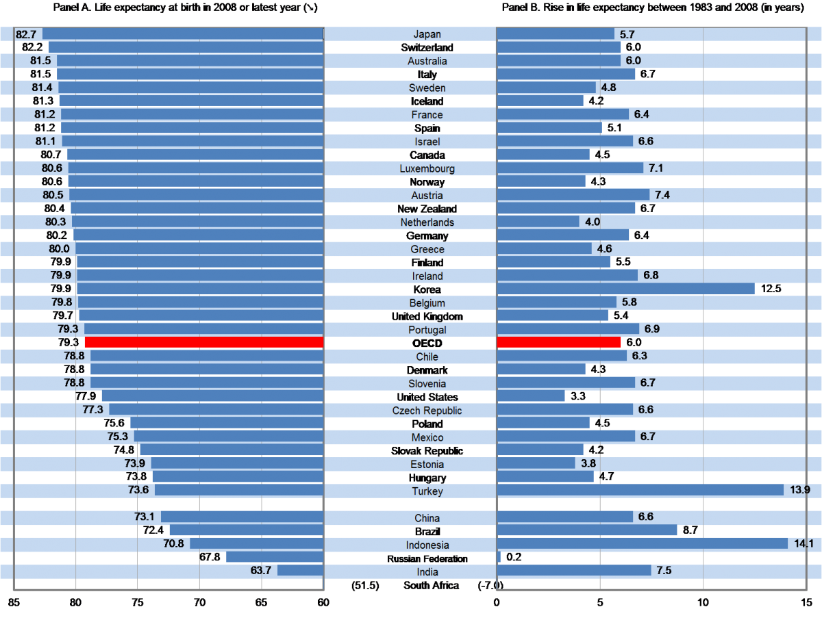 Chart 2: UK life expectancy up, but lagging other European countries