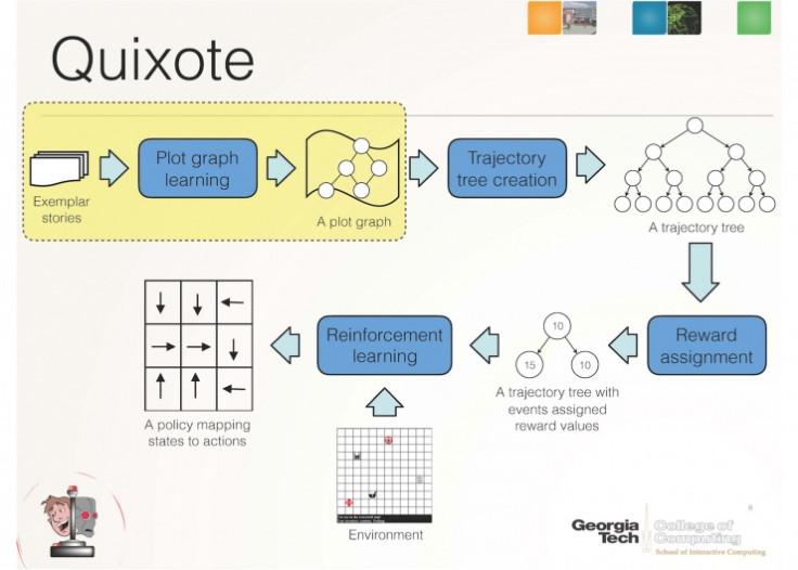 Quixote AI system