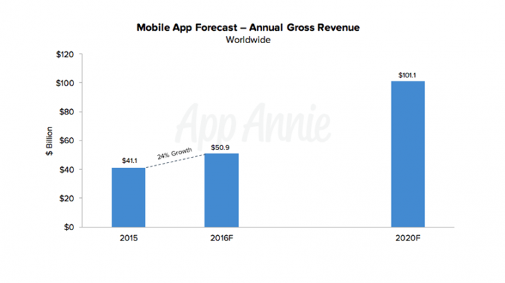 Mobile app downloads to hit 284 billion in 2020