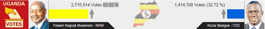 Uganda's Electoral Commission preliminary results