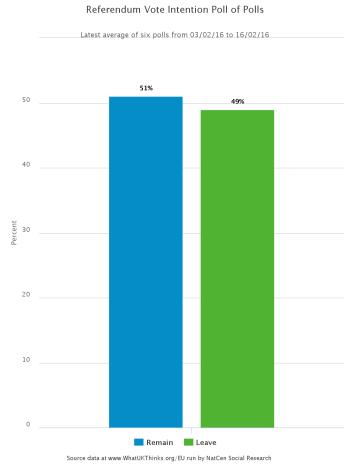 Brexit referendum poll-of-polls
