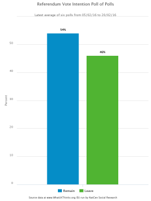EU Referendum poll-of-polls 20-Feb