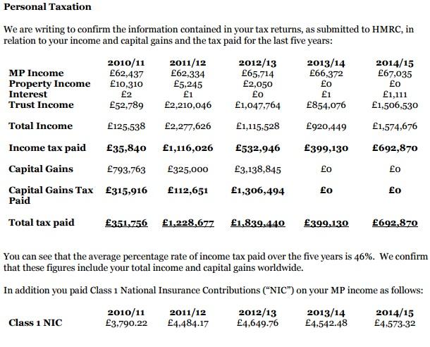 Zac Goldsmith's tax return