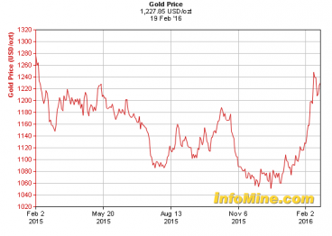 Chart 1: The old rice Up $160 rom the ows