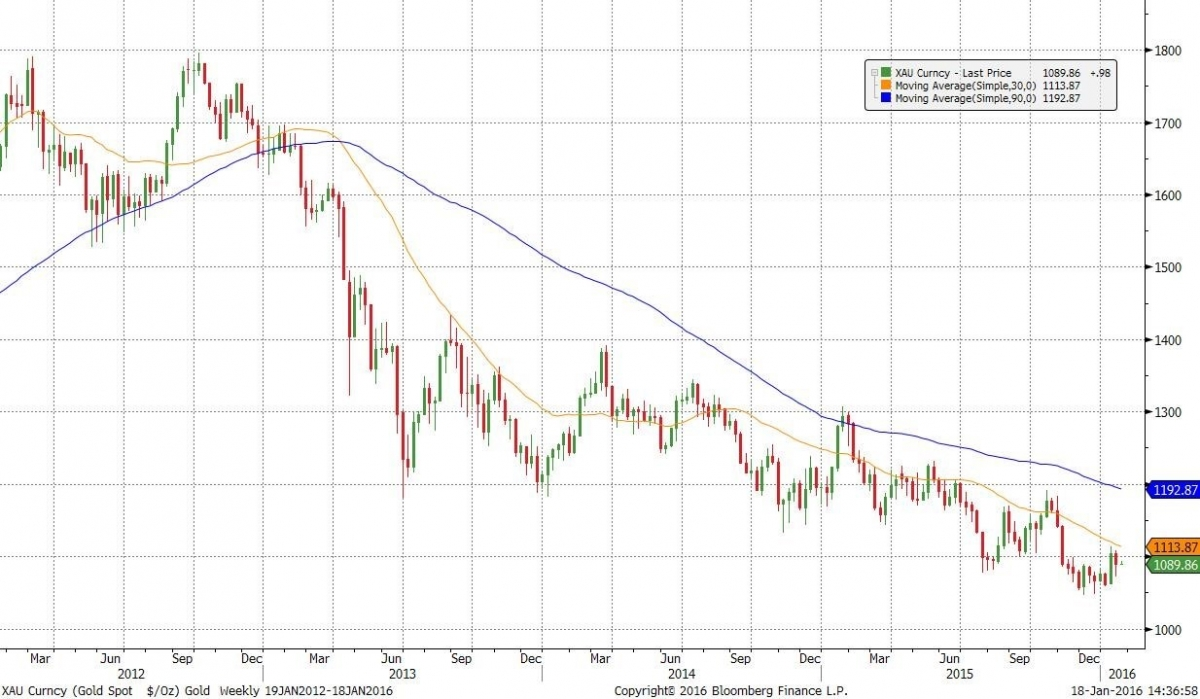 Chart 2: Gold is still a long way from its 2012 $1800 peak
