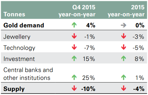 Chart 3: Q4 2015 gold demand up, gold supply down