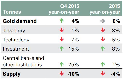 Chart 3: Q4 2015 gold demand up, gold supply down