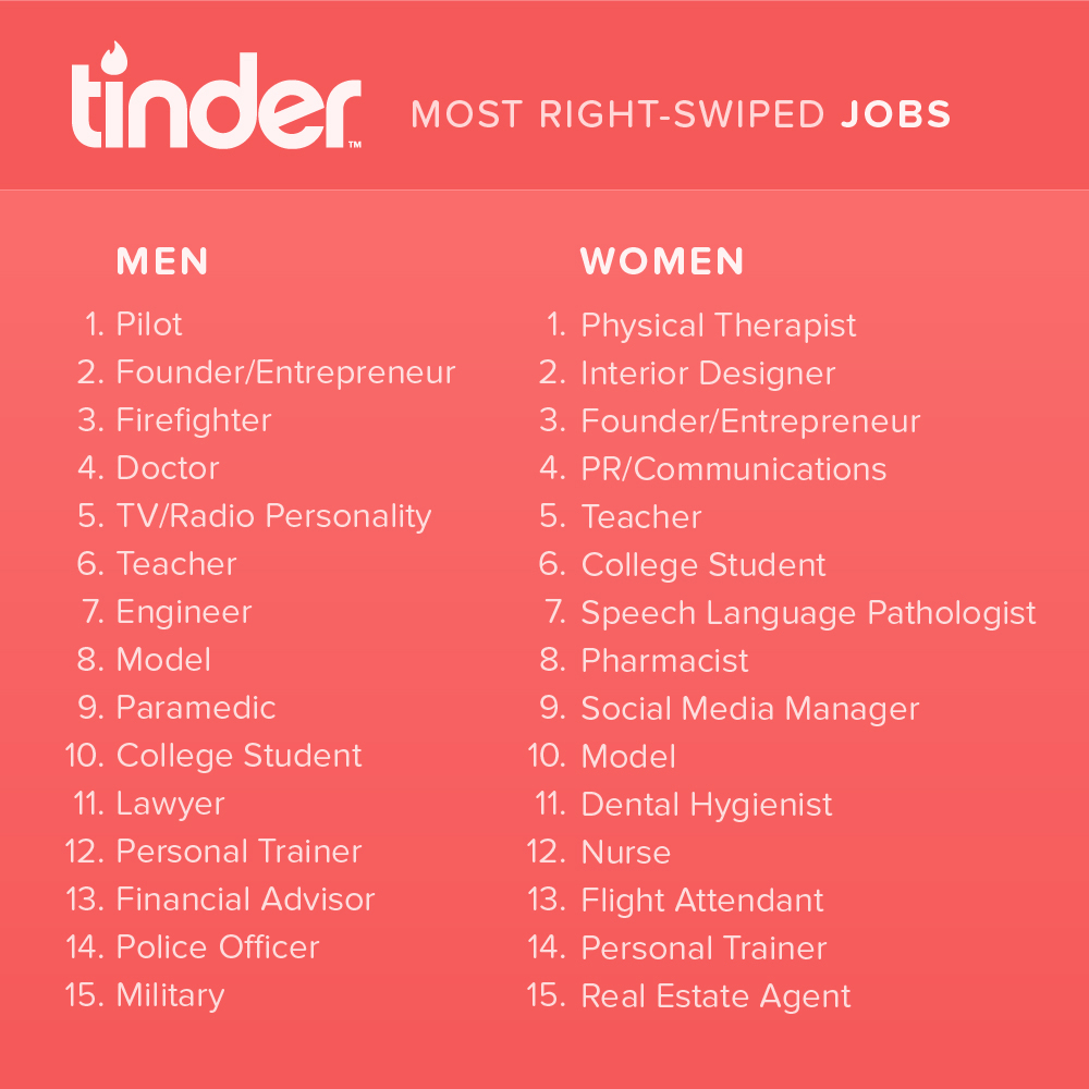 Top 10 professions that get the most love on Tinder