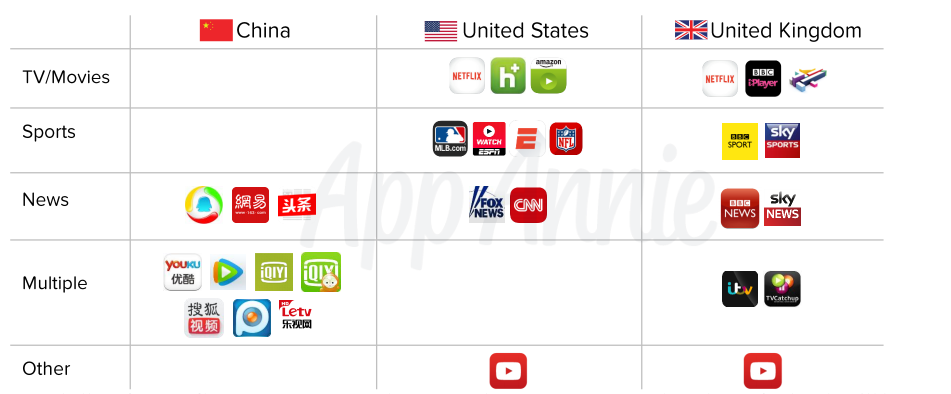 Top video streaming apps on mobile