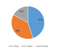 1. Poll of polls marginally favours staying in the EU