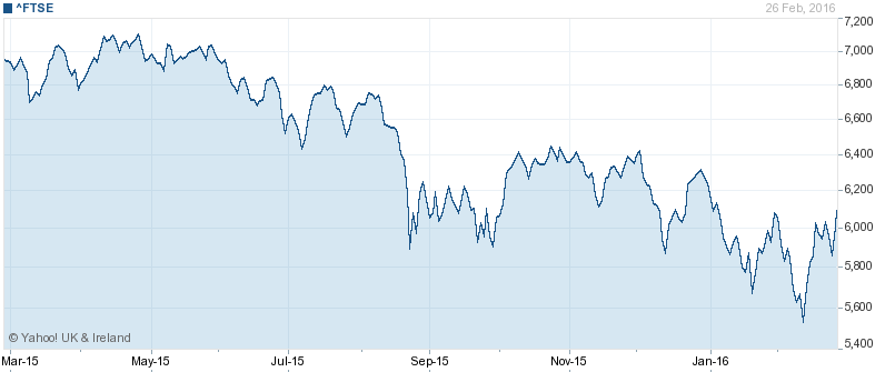 4. The FTSE 100 Index: from 7,100 to a low of 5,500