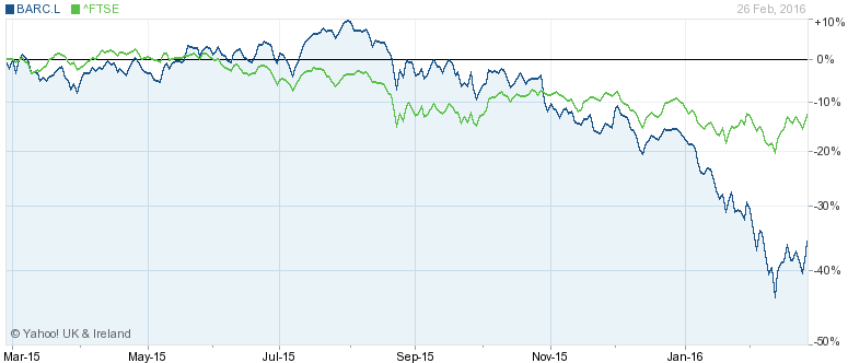 5. Barclays: down 36% over the last year
