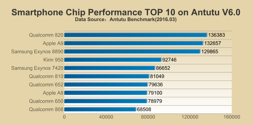 The Antutu ranking for smartphone chips