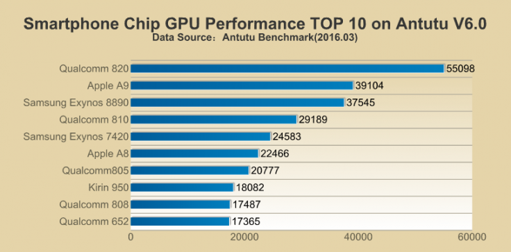 The GPU benchmarking for SoCs