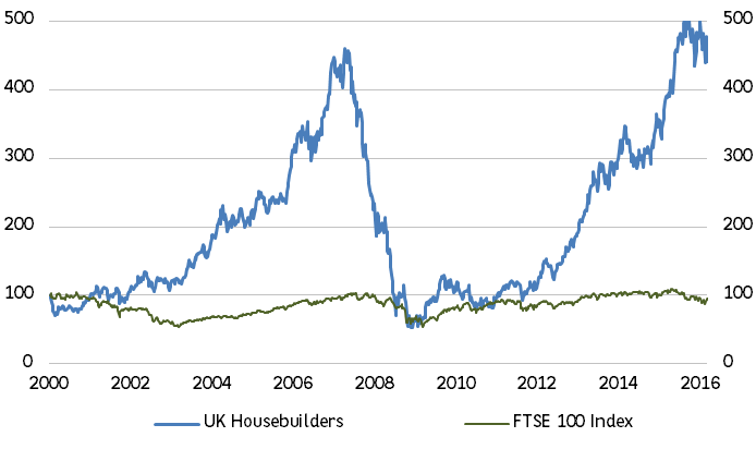 2. Since the year 2000, housebuilders have left the FTSE 100 for dead