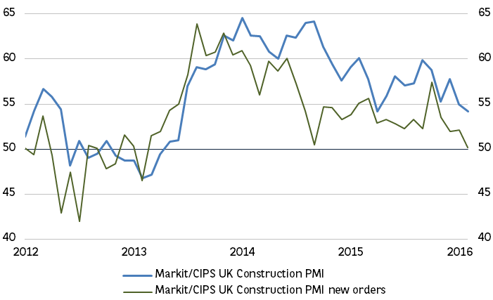 3. UK construction activity growth is slowing