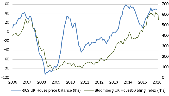 4. RICS housing survey supports housebuilders