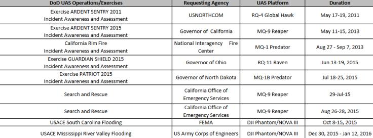 Pentagon drone analysis