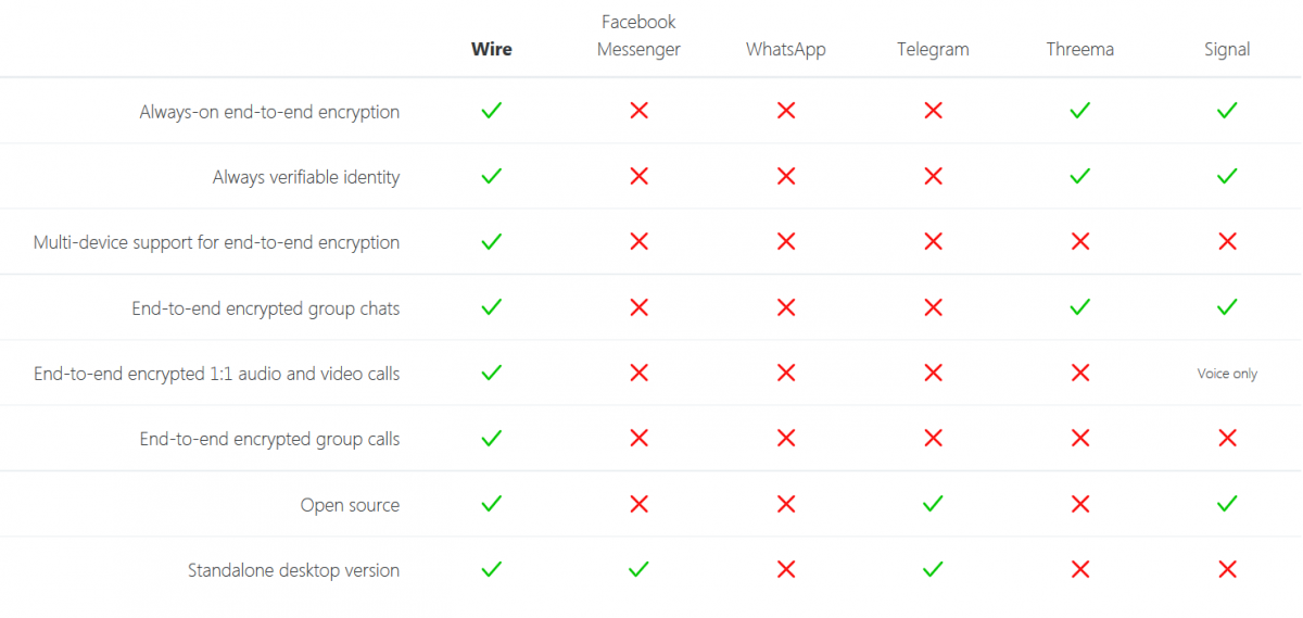 Wire embraces encryption