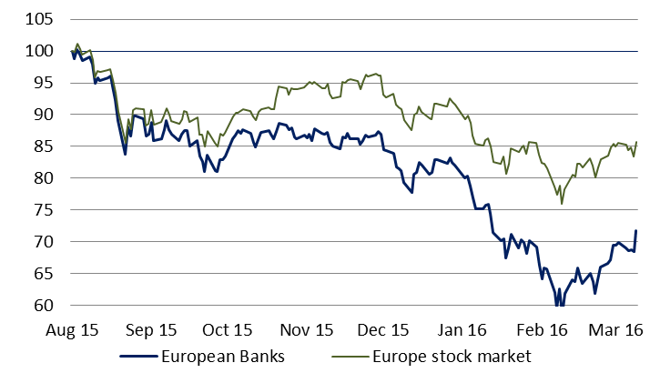 Chart 1: European banks down 28% since August 2015