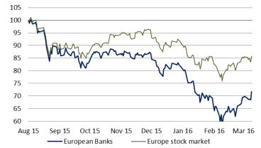 Chart 1: European banks down 28% since August 2015