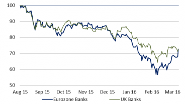 Chart 2: Eurozone banks catch up to their UK peers