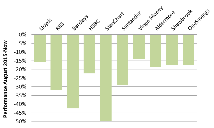Chart 3: Barclays and Standard Chartered have been the worst performers