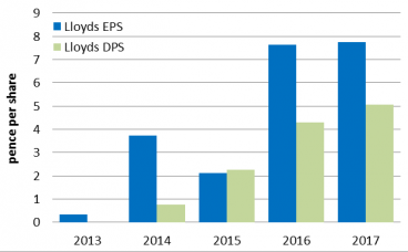Chart 5: Lloyds dividend has gone from zero in 2013 to 4.3p this year