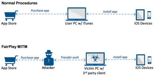 iOS Trojan malware AceDeceiver targets non-jailbroken iPhones exploiting Apple's DRM flaw