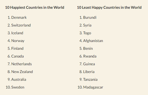 The United Nations' World Happiness Report 2016