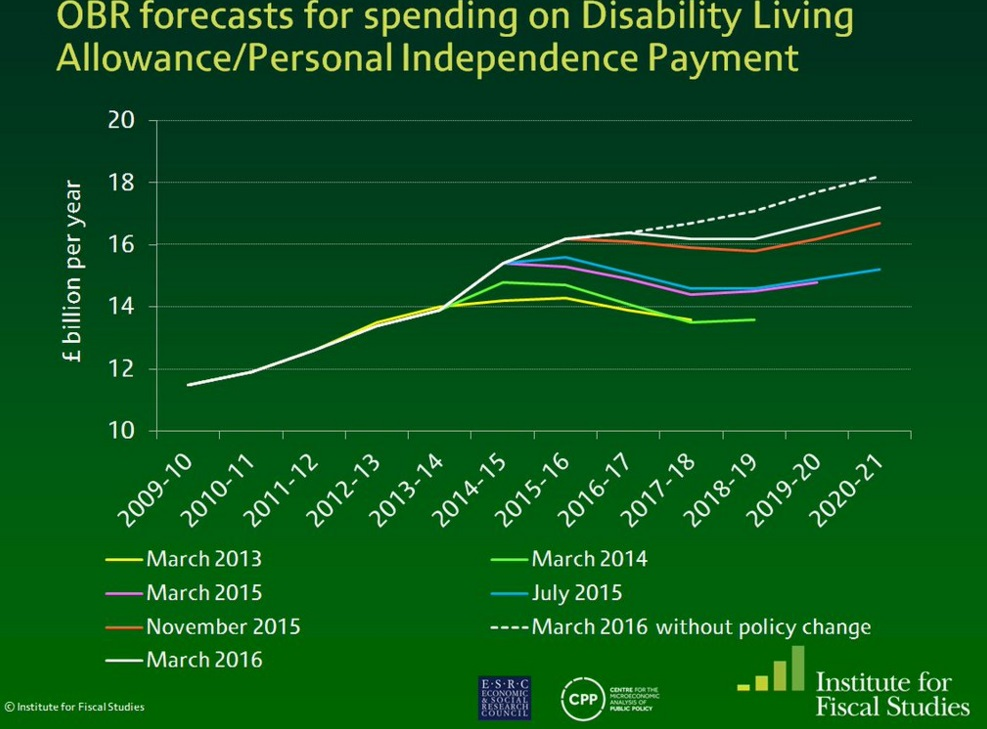 OBR forecasts for spending on Disability Living Allowance/Personal Independence Payment