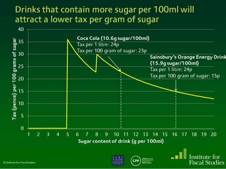 Drinks containing more sugar per 100ml will attract lower tax per gram of sugar