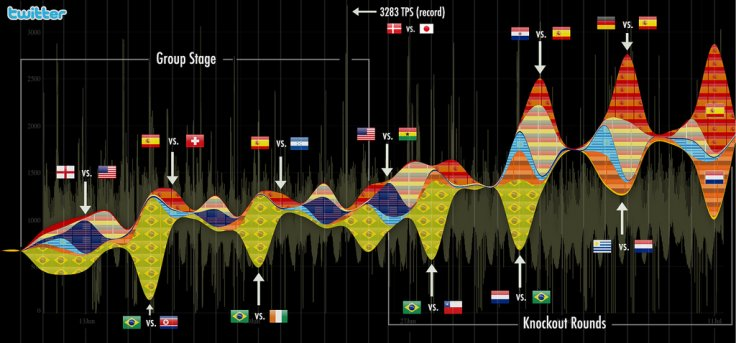 World Cup 2010 Twitter visualisation