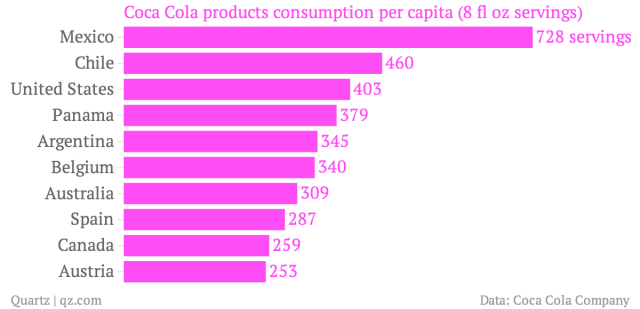 Chart 2: Mexico is by far the highest Coca-Cola market per person