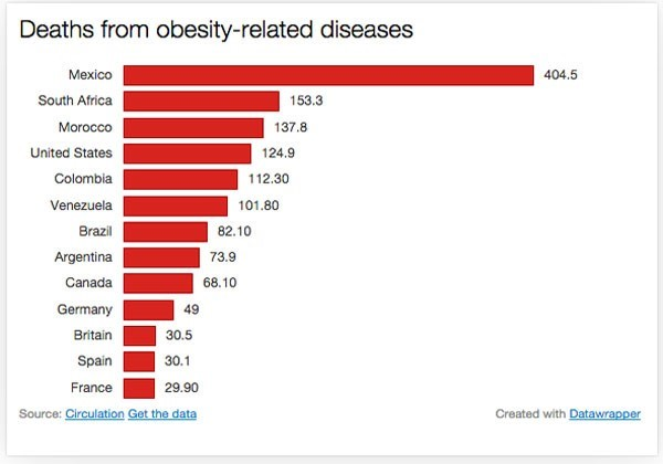 Chart 3: Mexico the worst for obesity-related deaths