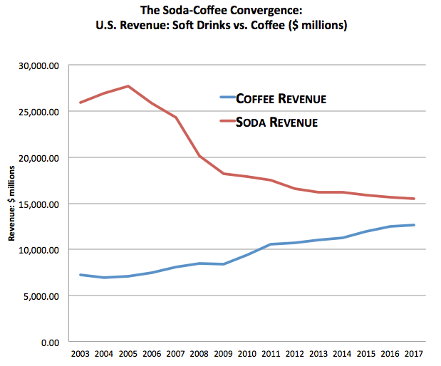 Chart 4: US consumers switching increasingly from soda to coffee