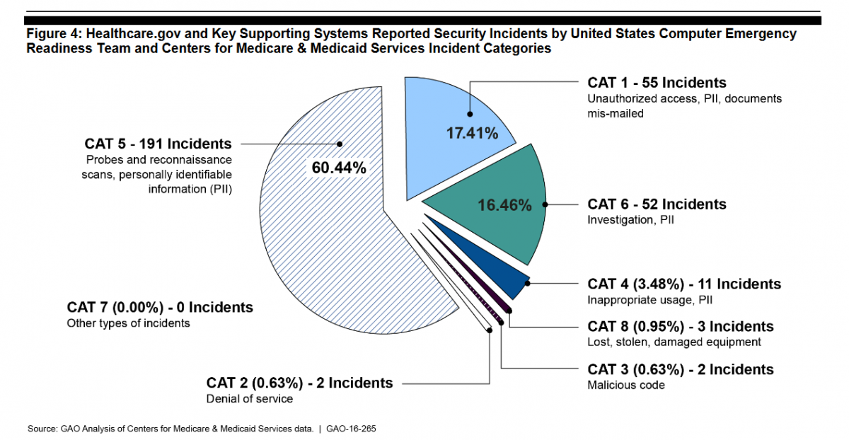 Obamacare Report - Security incidents