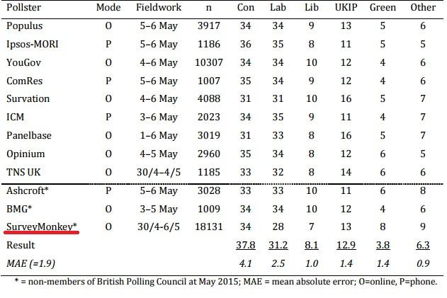 Final opinion polls