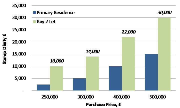 Chart 1: Buy 2 Let Stamp Duty Up to 6% on £500,000 Property