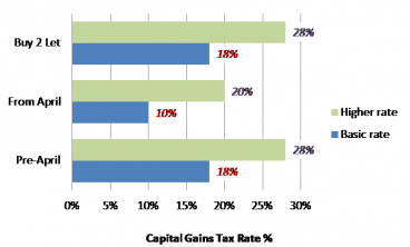 Chart 2: Capital Gains Tax – Cheaper for all investments except property
