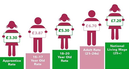National Living Wage explainer