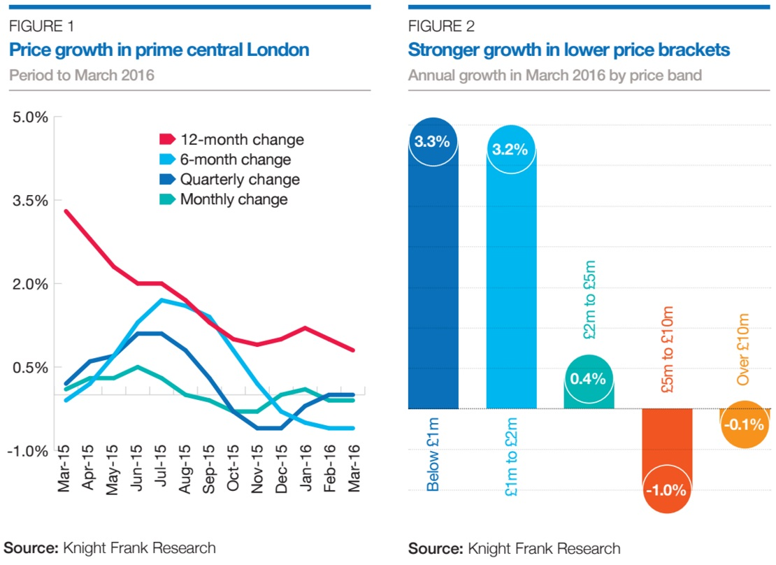 price growth prime London chart