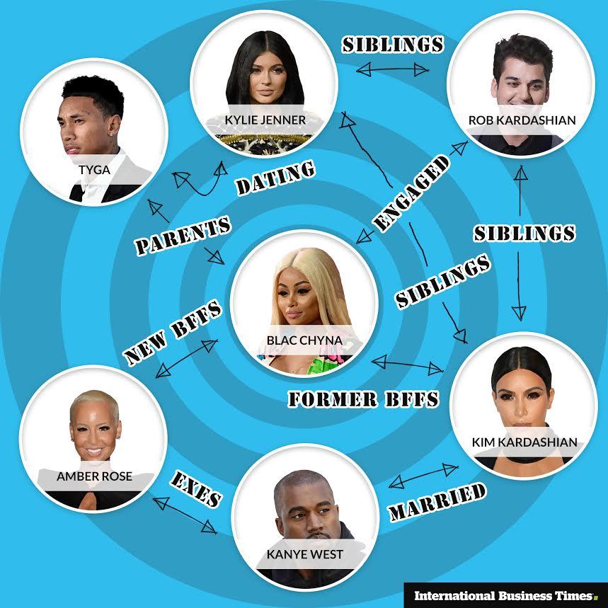 Kardashian love web