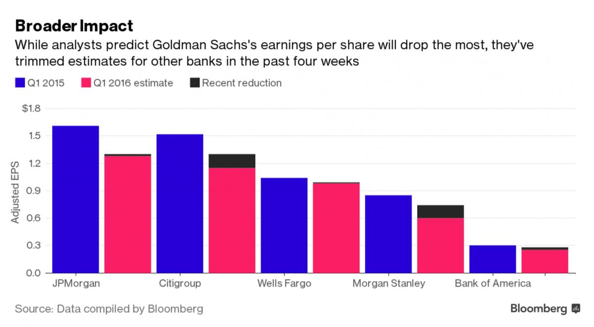 Goldman Sachs Bloomberg data