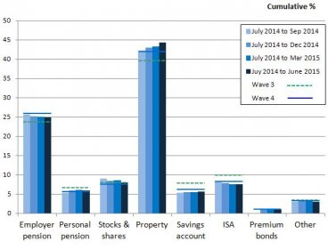 2. Property by far the most popular choice for investing in the UK