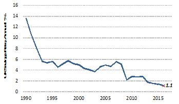 3. Instant access ISA savings rate at all-time low of 1.1%