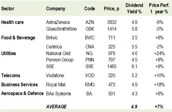 4. Ten higher income, less risky FTSE stocks
